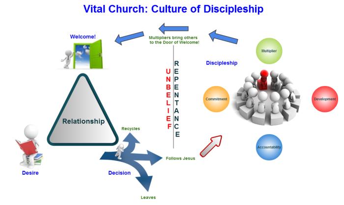 The Culture of a VitalChurch